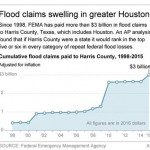 houston repeat flood loss graphic