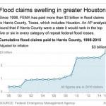 houston repeat flood loss graphic
